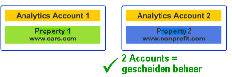 Google analytics 2 accounts - 2 websites