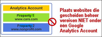 Google analytics account - 2 websites