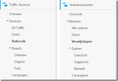Google analytics menu verkeersbronnen