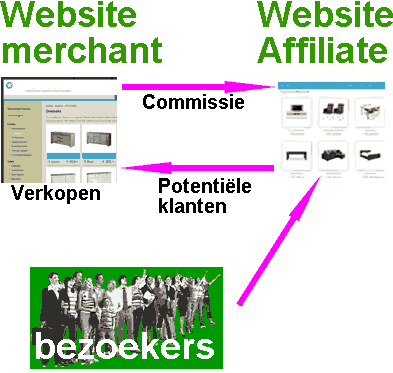 affiliate marketing schema