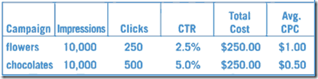Return on investments Adwords