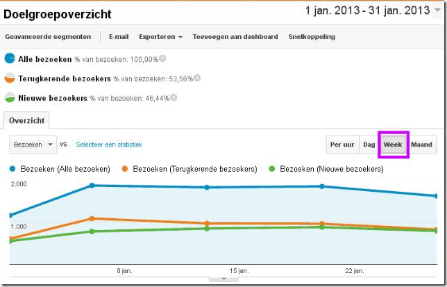 weekoverzicht bezoeken google analytics