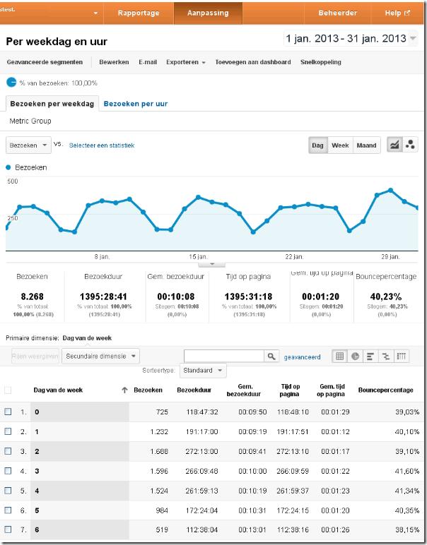 weekoverzicht dag van de week bezoeken google analytics