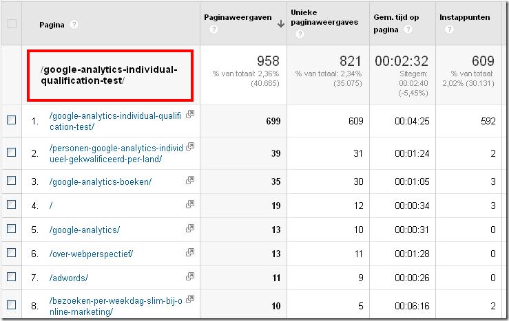 rapport Alle Paginia's gesegmenteerd Google Analytics