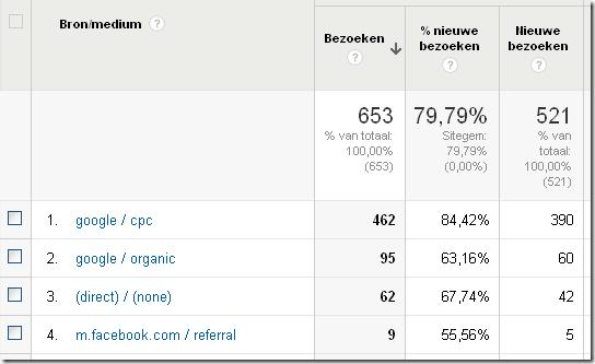 Google Analytics toewijzing bron medium