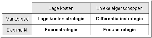Marketing strategieen