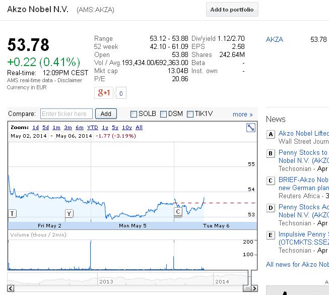 Google finance gegevens
